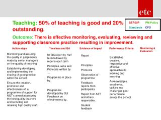 Outcome: There is effective monitoring, evaluating, reviewing and supporting classroom practice resulting in improvement