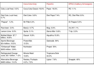 Soft Drink Market Shares and Growth Rate