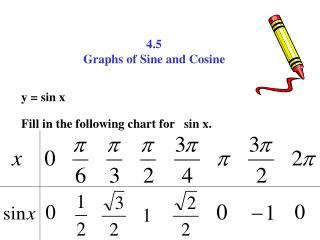 4.5 Graphs of Sine and Cosine