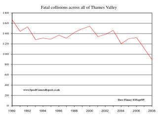 Fatal collisions across all of Thames Valley