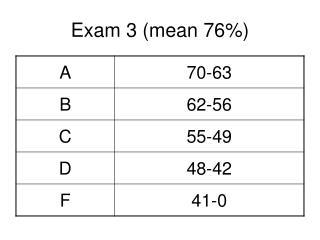 Exam 3 (mean 76%)