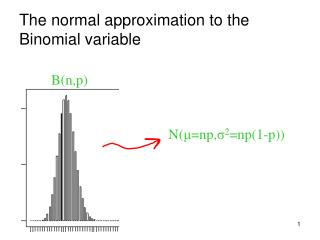 The normal approximation to the Binomial variable