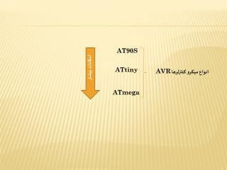 انواع میکرو کنترلرها  AVR