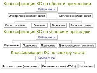 Классификация КС по области применения