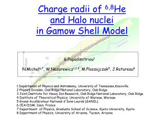 Charge radii of  6,8 He and Halo nuclei in Gamow Shell Model