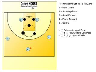 1-4 Offensive Set  vs  2-1-2 Zone 1 = Point Guard 2 = Shooting Guard 3 = Small Forward
