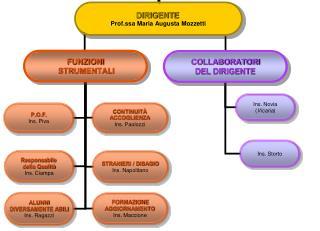 Organigramma 2008-09