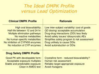 The Ideal DMPK Profile versus Lead Optimization