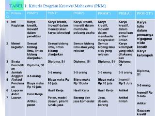 TABEL 1. K rit er i a Program Kreatvts Mahasswa (PKM)