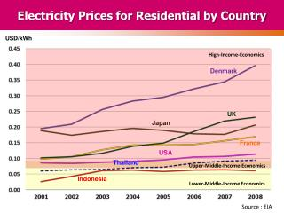 Electricity Prices for Residential by Country