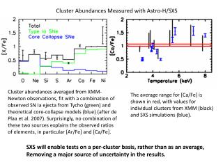 Cluster Abundances Measured with Astro-H/SXS
