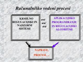 Računalniško vodeni procesi