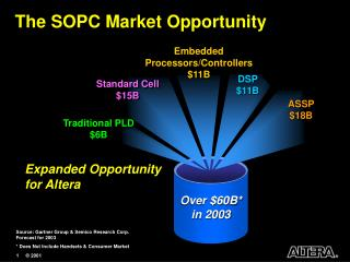 The SOPC Market Opportunity