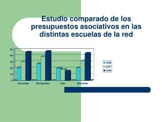 Estudio comparado de los presupuestos asociativos en las distintas escuelas de la red
