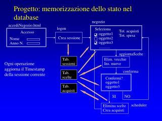 Progetto: memorizzazione dello stato nel database