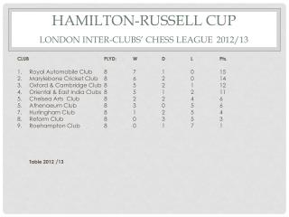 HAMILTON-RUSSELL CUP LONDON INTER-CLUBS' CHESS LEAGUE 2012/13