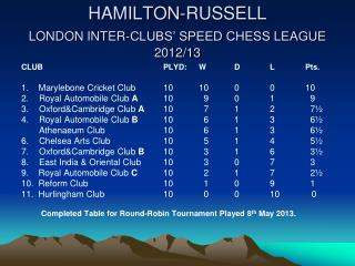 HAMILTON-RUSSELL  LONDON INTER-CLUBS' SPEED CHESS LEAGUE 2012/13