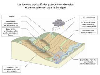 Les facteurs explicatifs des phénomènes d'érosion et de ruissellement dans le Sundgau
