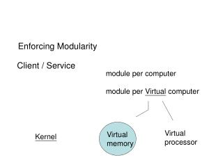 Enforcing Modularity
