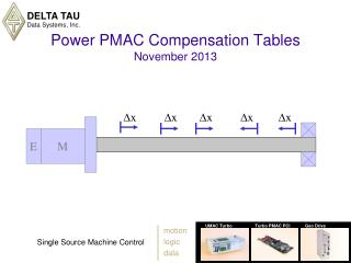 Power PMAC Compensation Tables November 2013