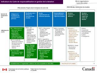 RESP-1: Correction rapide des lacunes sur le plan du rendement en dotation d�cel�es par la CFP