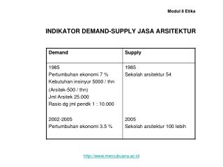 INDIKATOR DEMAND-SUPPLY JASA ARSITEKTUR