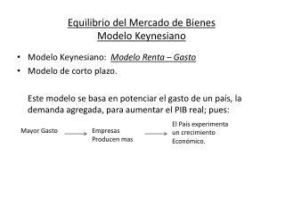 Equilibrio del Mercado de Bienes Modelo Keynesiano