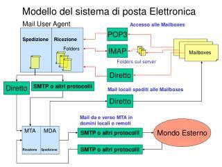 Modello del sistema di posta Elettronica