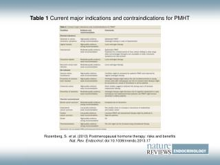 Table 1 Current major indications and contraindications for PMHT
