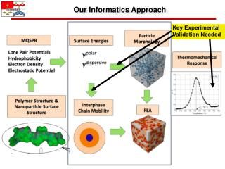 Our Informatics Approach
