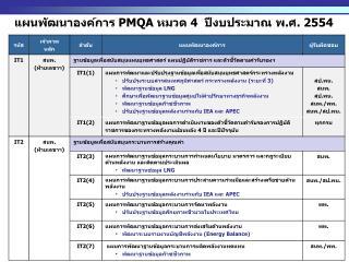 แผนพัฒนาองค์การ  PMQA  หมวด 4  ปีงบประมาณ พ.ศ. 2554