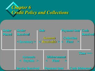 Chapter 6 Credit Policy and Collections