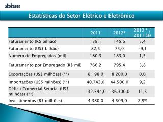 Estatísticas do Setor Elétrico e Eletrônico