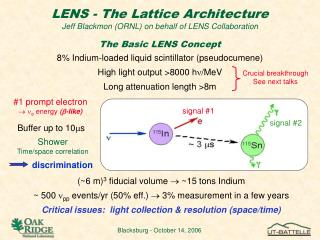 LENS - The Lattice Architecture Jeff Blackmon (ORNL) on behalf of LENS Collaboration