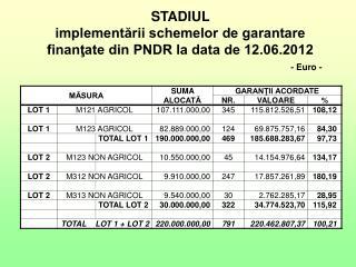 STADIUL  implementării schemelor de garantare  finanţate din PNDR la data de 12.06.2012