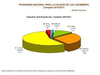 PROGRAMA NACIONAL PARA LA CALIDAD DE LAS LEGUMBRES Campaña 2010/2011   Unidad: hectáreas