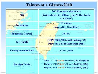 Taiwan at a Glance-2010