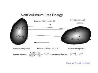 Evans, Mol Phys,  20 ,1551(2003).