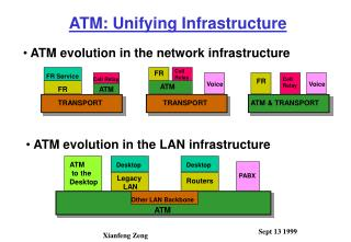 ATM: Unifying Infrastructure
