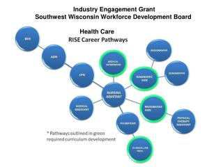 Industry Engagement Grant  Southwest Wisconsin Workforce Development Board