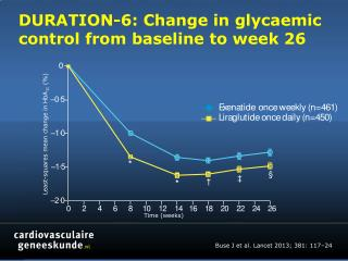 DURATION-6:  Change in  glycaemic  control from baseline to week 26