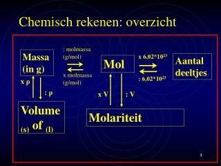 Chemisch rekenen: overzicht