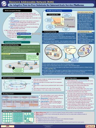 Resource Addressable Network (RAN)