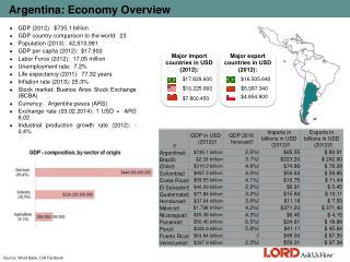 Argentina: Economy Overview