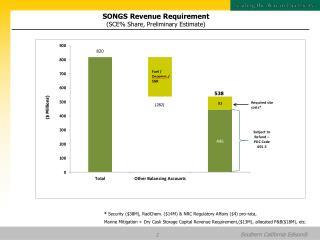 SONGS Revenue Requirement (SCE% Share, Preliminary Estimate)