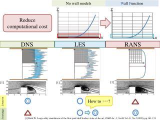 ~Introduction~ Numerical Analysis of turbulence