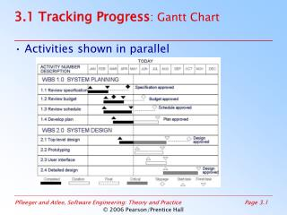3.1 Tracking Progress : Gantt Chart