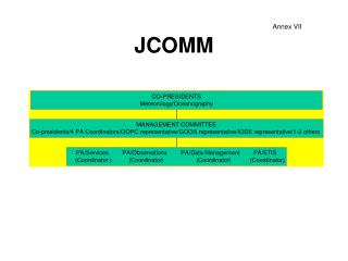 JCOMM