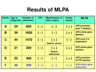 Results of MLPA