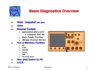 Beam Diagnostics Overview